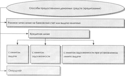 Учет кредитных операций и раскрытие информации о них в отчетности